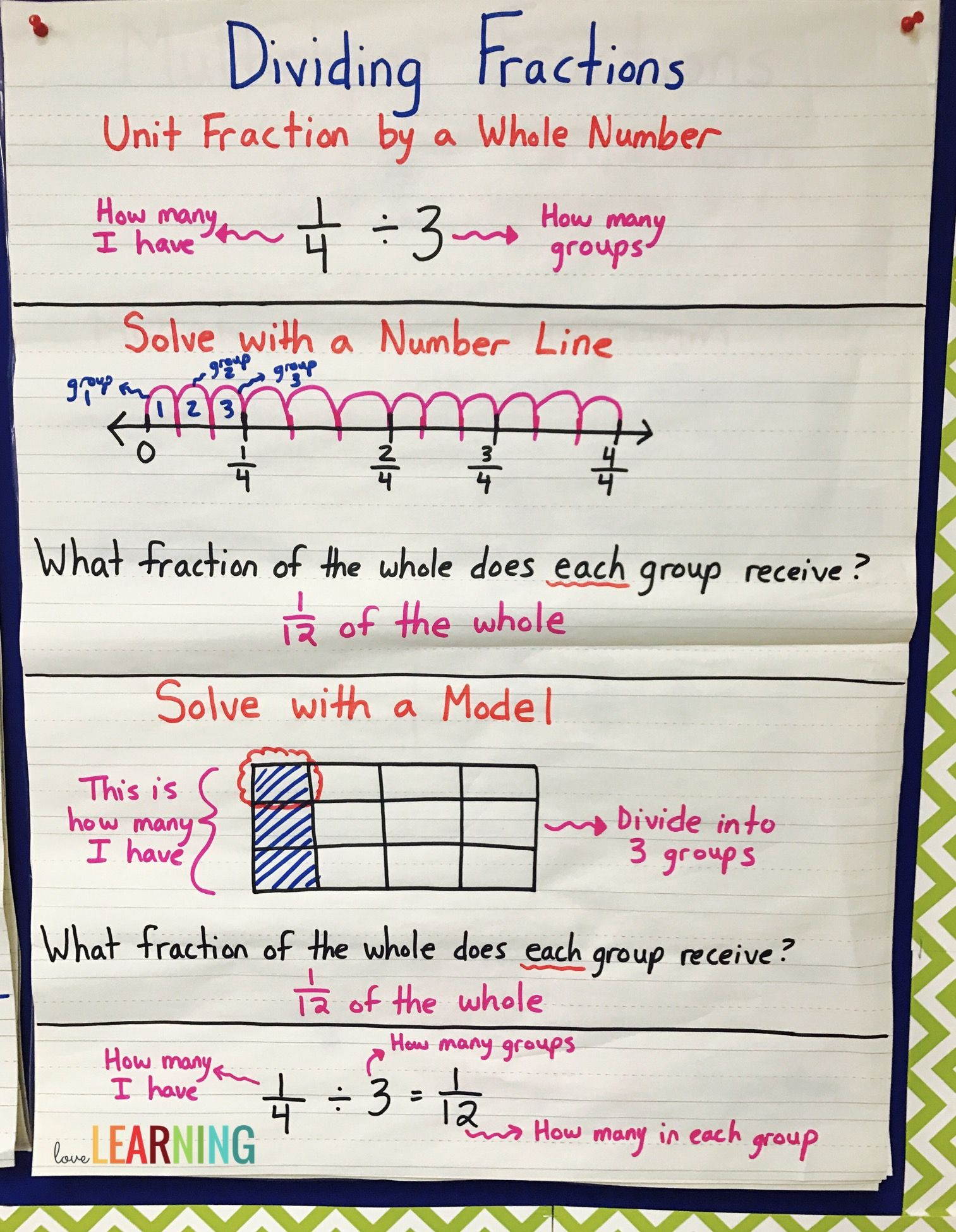 Dividing Unit Fractions By Whole Numbers Worksheet ...