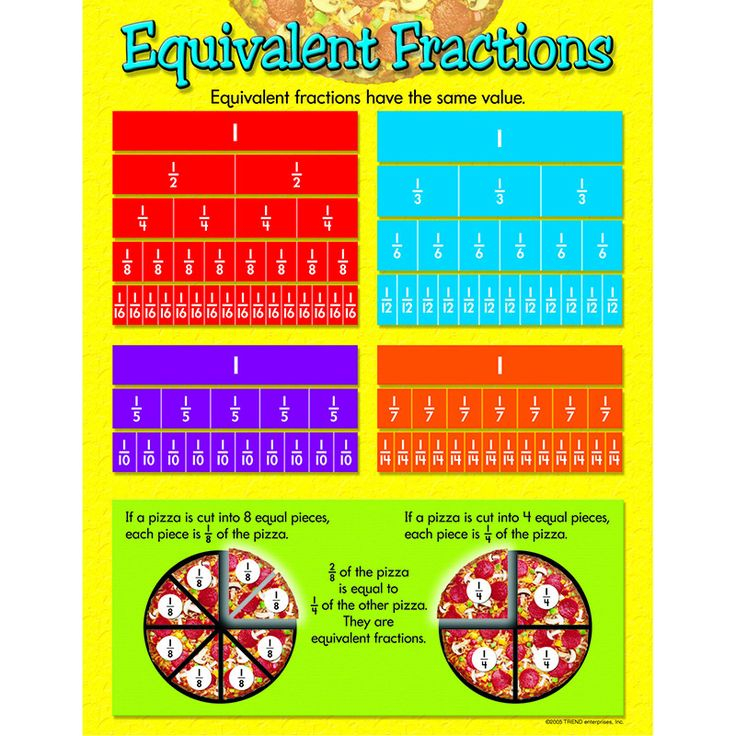 Chart Equivalent Fractions Gr 4 6 Fractions Equivalent