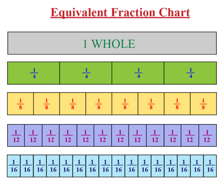 Equivalent Fractions For 1/4
