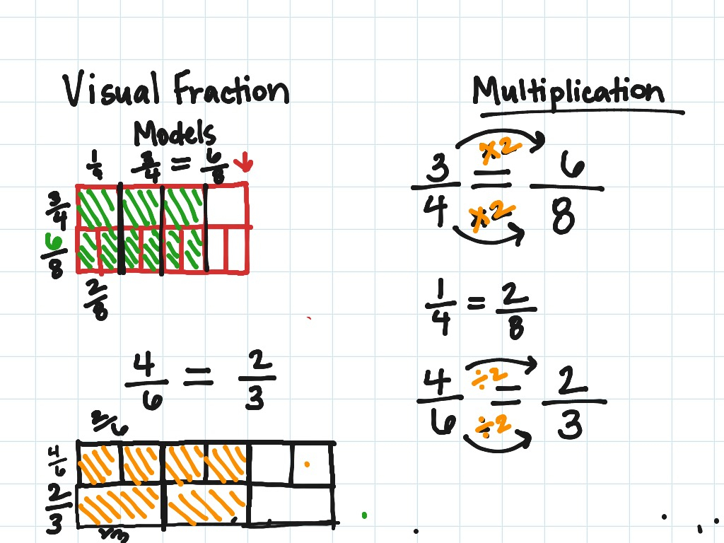 Equivalent Fractions Math Elementary Math Fractions