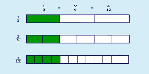 Equivalent Fraction Of 1/3