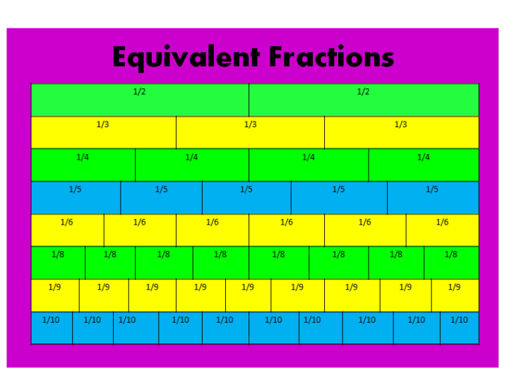 1/3 Equivalent Fractions