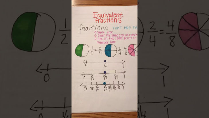 Equivalent Fraction Review